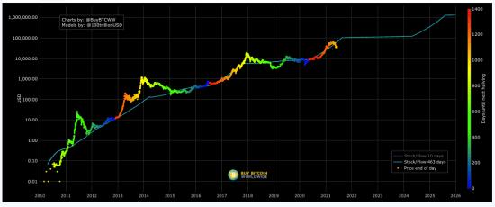 Bitcoin Stock to Flow Model Price prediction