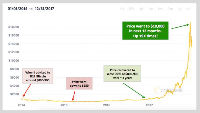 Bitcoin price 2017