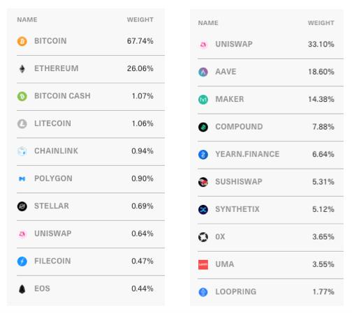 Crypto Index Fund Portfolio