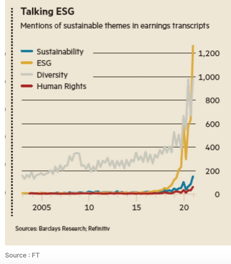 ESG investing mentions US transcripts