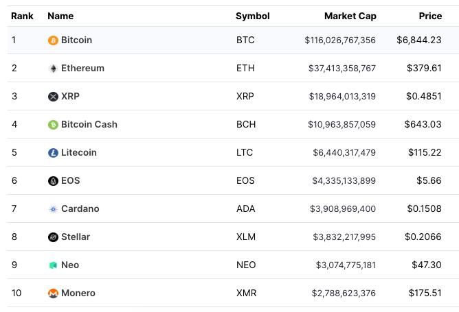 Top 10 Cryptos 2018