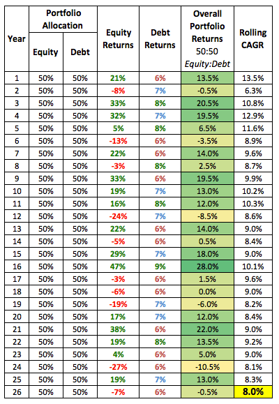 8 percent CAGR retirement India