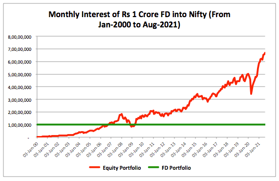 FD monthly interest as SIP