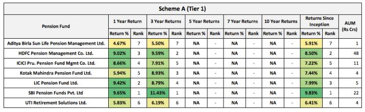 NPS Tier 1 Scheme A Returns 2021