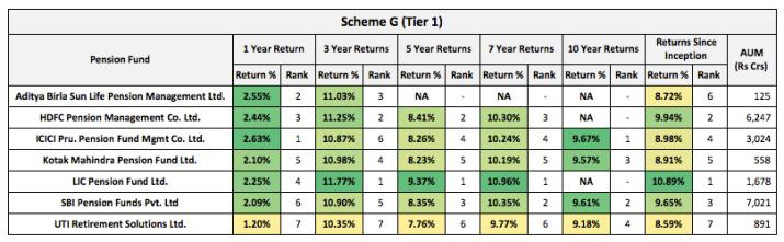 NPS Tier 1 Scheme G Returns 2021