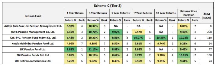 NPS Tier 2 Scheme C Returns 2021