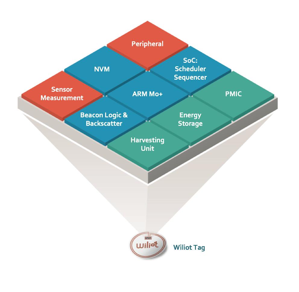Wiliot | Start-Up Nation Finder