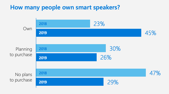 - Screen Shot 2019 04 19 at 6 - Can three startups take on Amazon and Google in voice? – Stacey on IoT