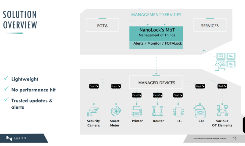- Screen Shot 2019 06 13 at 12 - NanoLock brings IoT security to the device level – Stacey on IoT