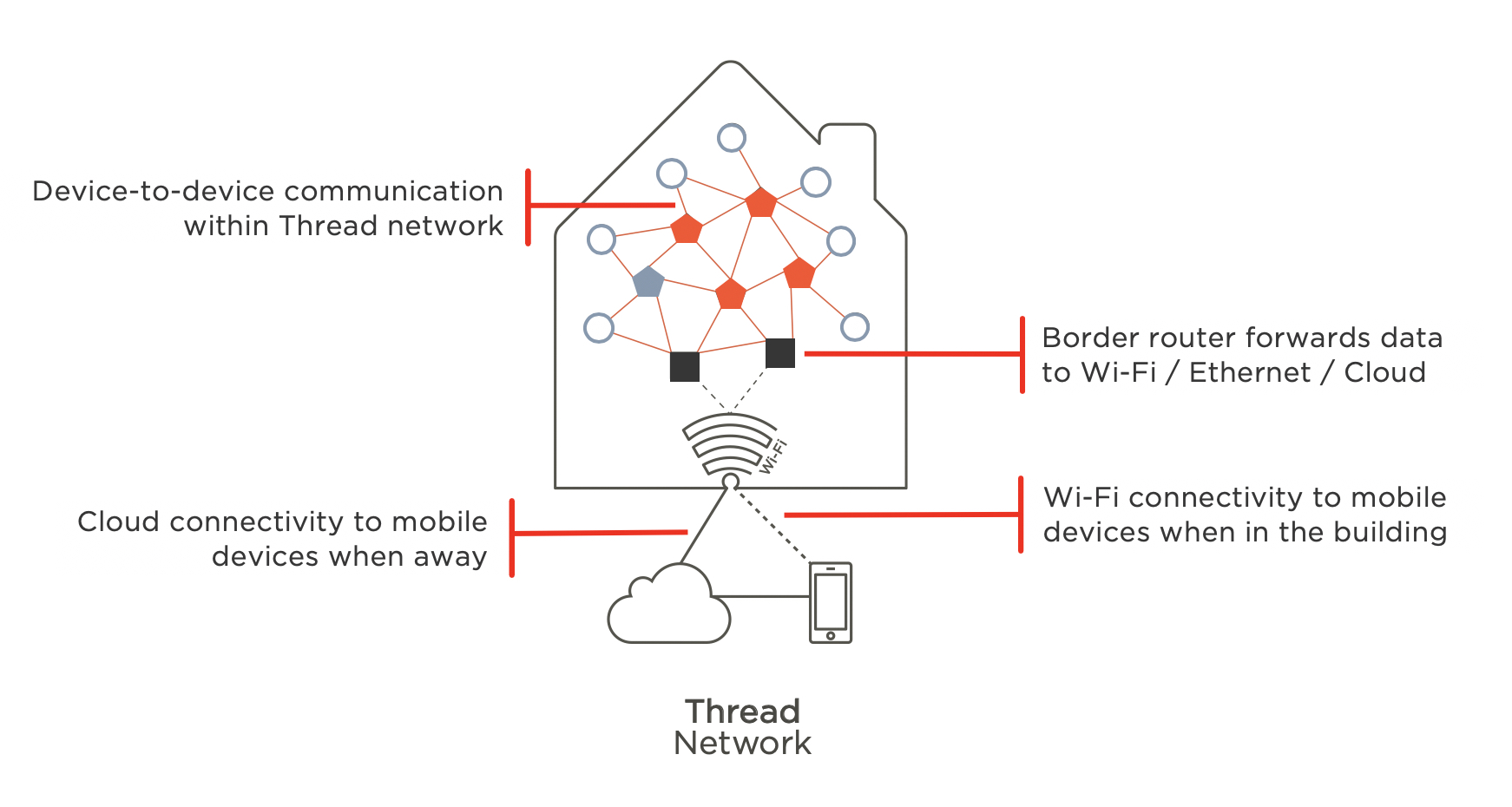 Will phones and tablets eventually have Thread radios?