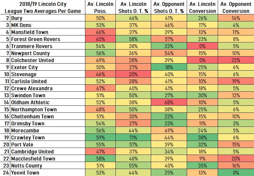 League Two Averages2