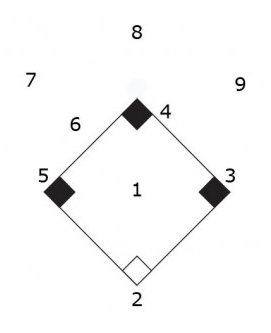 Fastpitch Softball Scorekeeping Help: Softball Position