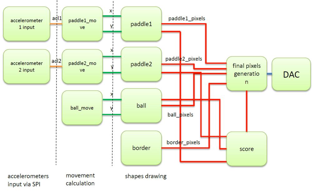 medium resolution of verilog diagrams spartan vga