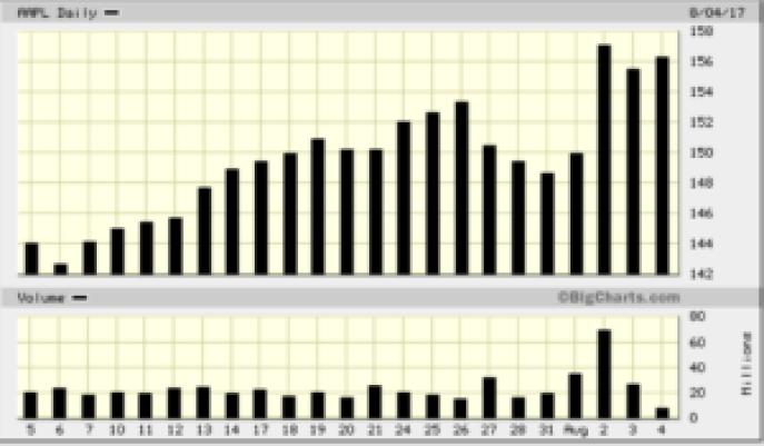 stock trading bar charts