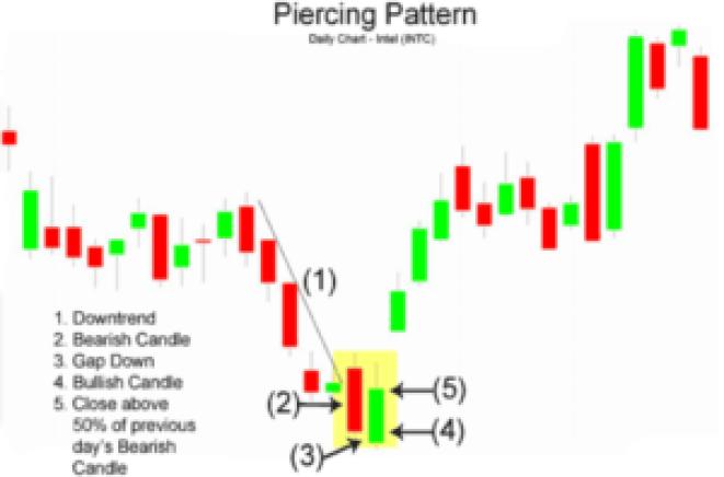 stock chart piercing pattern