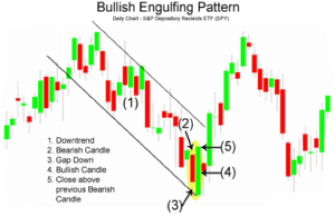 bullish engulfing pattern