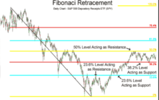 fibonaci retracement