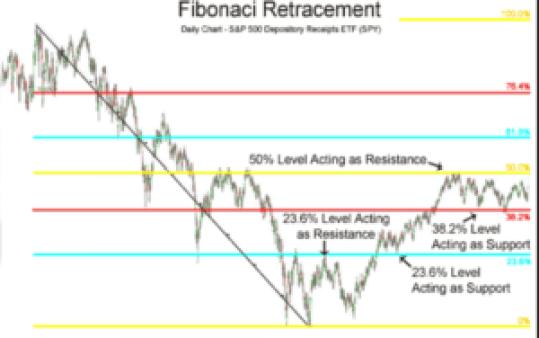 fibonaci retracement