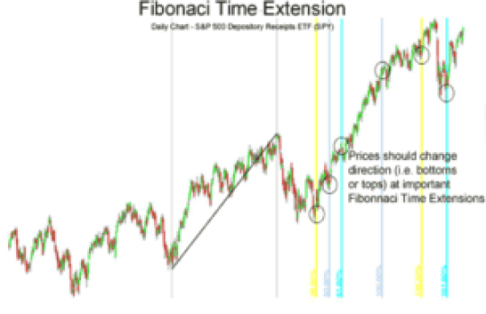 fibonaci time extension