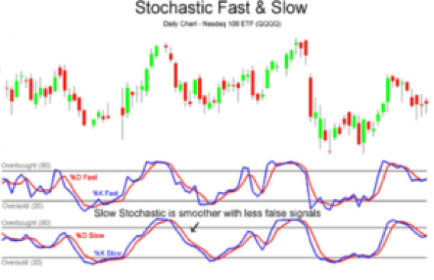stochastic fast and slow