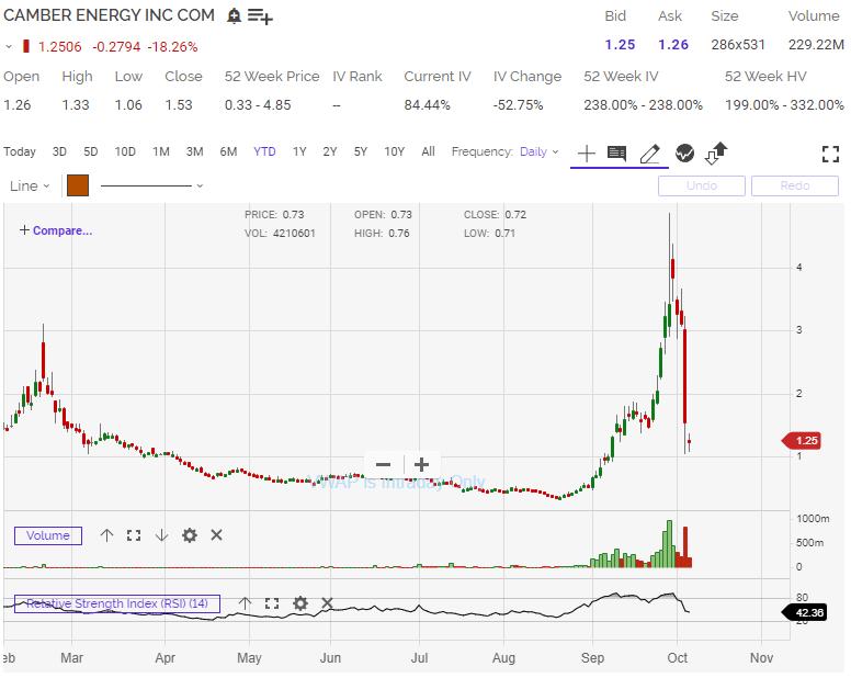 CEI Stock