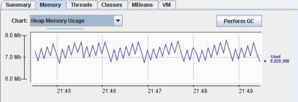 JConsole Monitoring Heap Memory Usage