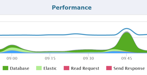 Application Performance Problems