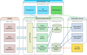 What is Web Application Architecture? Best Practices