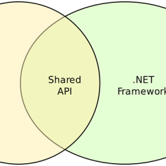How Net Framework Works Diagram 2001 Bmw 740il Engine Core Vs Choosing A Runtime To Port Shared Api