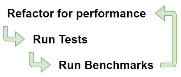 .NET performance testing flowchart