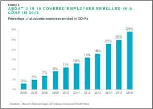 Growth in CDHP