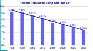 Percentage of population 65+ using SNF