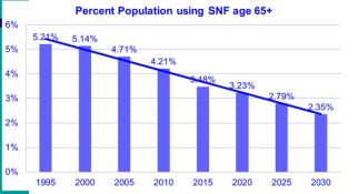 Percentage of population 65+ using SNF