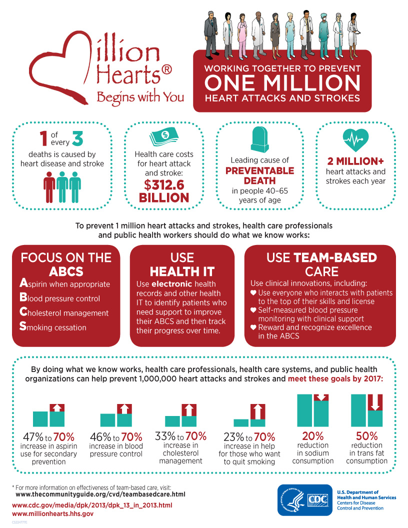 Million Hearts® Begins With You = Working Together To