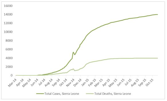 2014 Ebola outbreak in West Africa Graph 4: Total