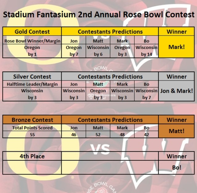 2nd Annual Rose Bowl Contest Results