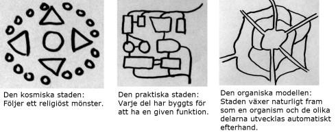 1. Den kosmiska staden: Följer ett religiöst mönster. 2. Den praktiska staden: Varje del har byggts för att ha en given funktion. 3. Den organiska modellen: Staden växer naturligt fram som en organism och de olika delarna utvecklas automatiskt efterhand.