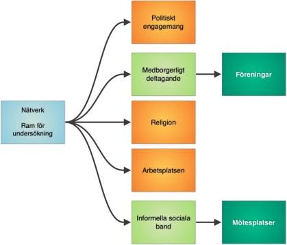 Illustration 7: Sociala nätverk delas utifrån Putnams (2006) teori upp i politiska nätverk, medborgerligt deltagande utanför politiska nätverk (t ex föreningar), religiösa organisationer, arbetsplatsen och informella sociala band (t ex vänner och bekanta, men även övriga personer som vi möter när vår vardag). Jag har valt att fokusera på hur kommunen arbetar med föreningar som kan gynna medborgerligt deltagande och mötesplatser som kan gynna informella sociala band i sin stadskärneutveckling – två faktorer teoretiskt sätt kan påverka det sociala kapitalet på orten.