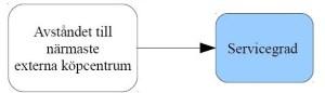 Figur 3: Teoretisk modell 3: Påverkar avståndet till närmaste externa köpcentrum servicegraden?