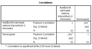 Tabell 6: Bivariat korrelationsanalys av Avstånd till närmaste externa köpcentrum, och Servicegrad.