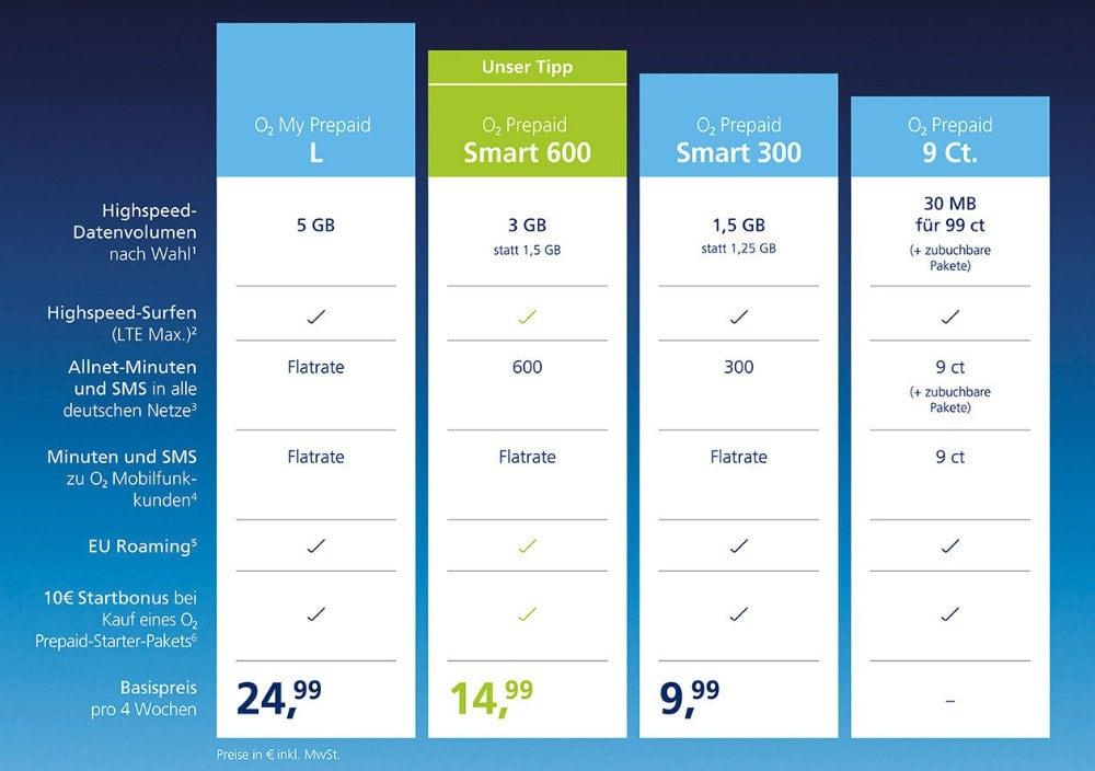 Congstar verschenkt 10 GB zusätzliches Datenvolumen