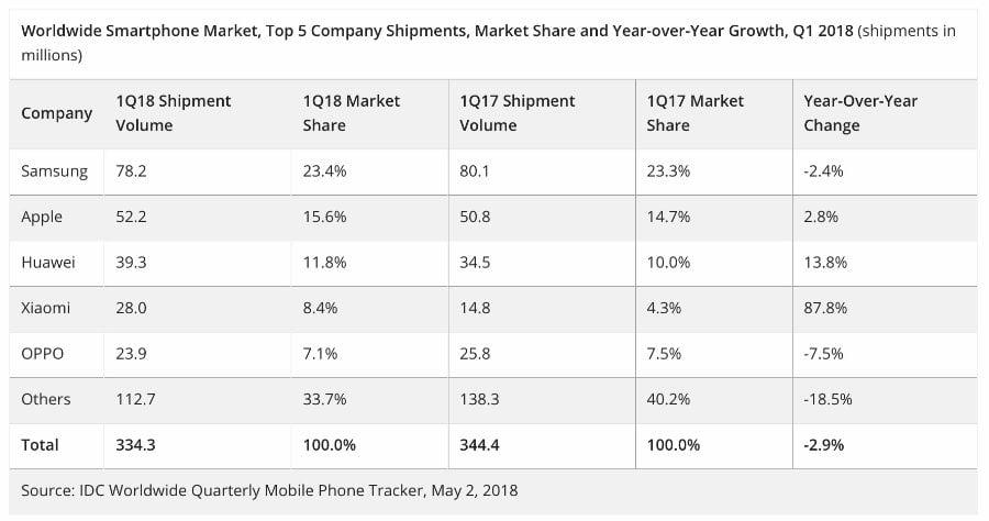 IPhone X das meistverkaufte Smartphone der Welt