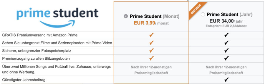 Prime Kosten