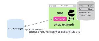 Schritt 2: Conversion mit Werbe-Klicks verknüpfen