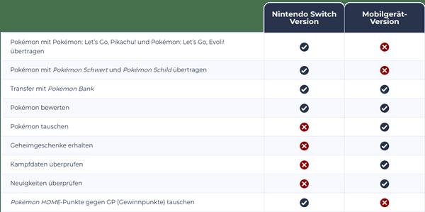 pokemon schwert unterschiede