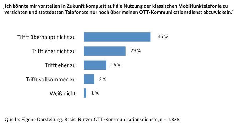 Bundesnetzagentur: Internettelefonie im Messenger wird weniger genutzt - Golem.de