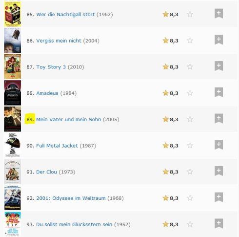 babam-ve-oglum_imdb