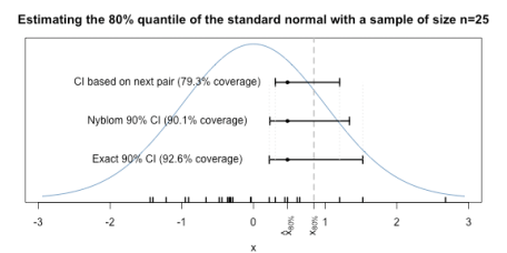 Better Confidence Intervals for Quantiles | R-bloggers
