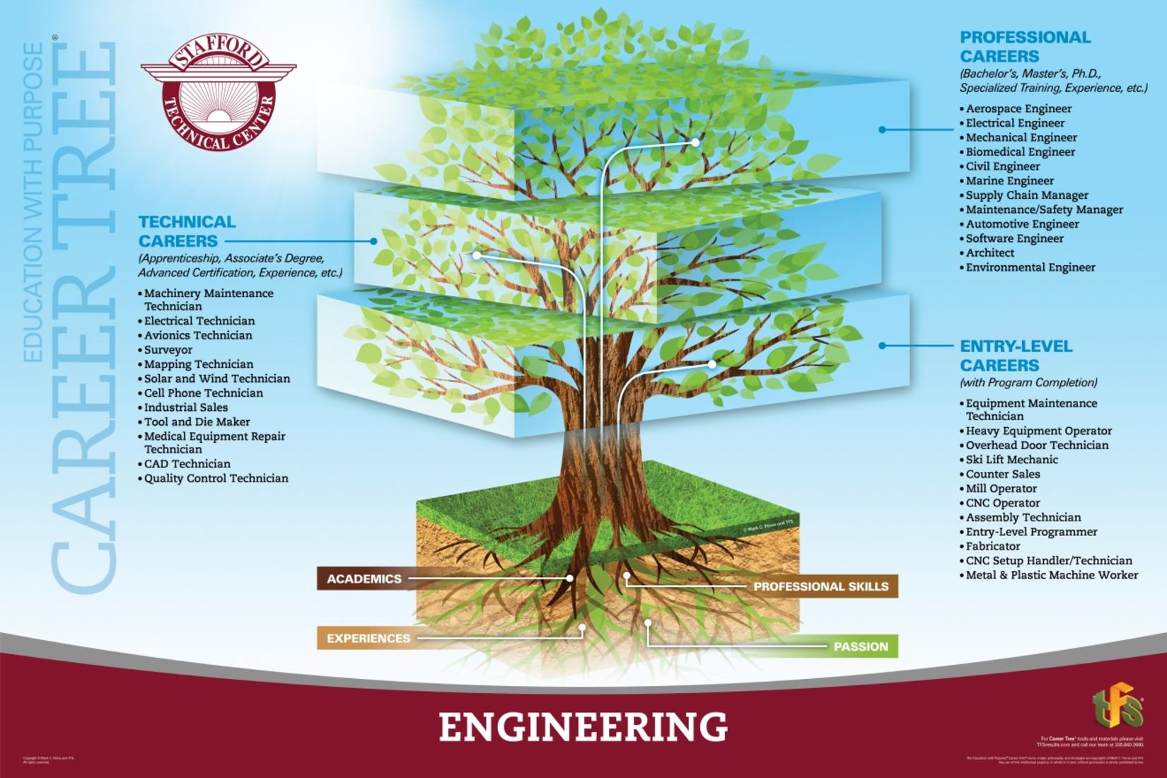 Engineering Stem