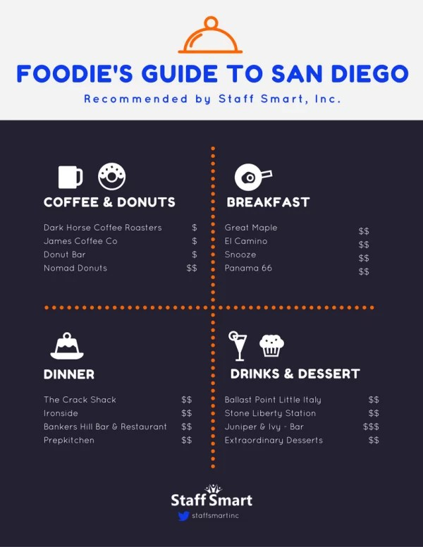 San Diego Foodie Guide